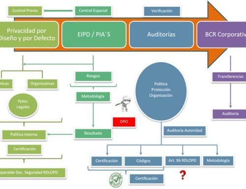 Adecuación Reglamento Protección de Datos